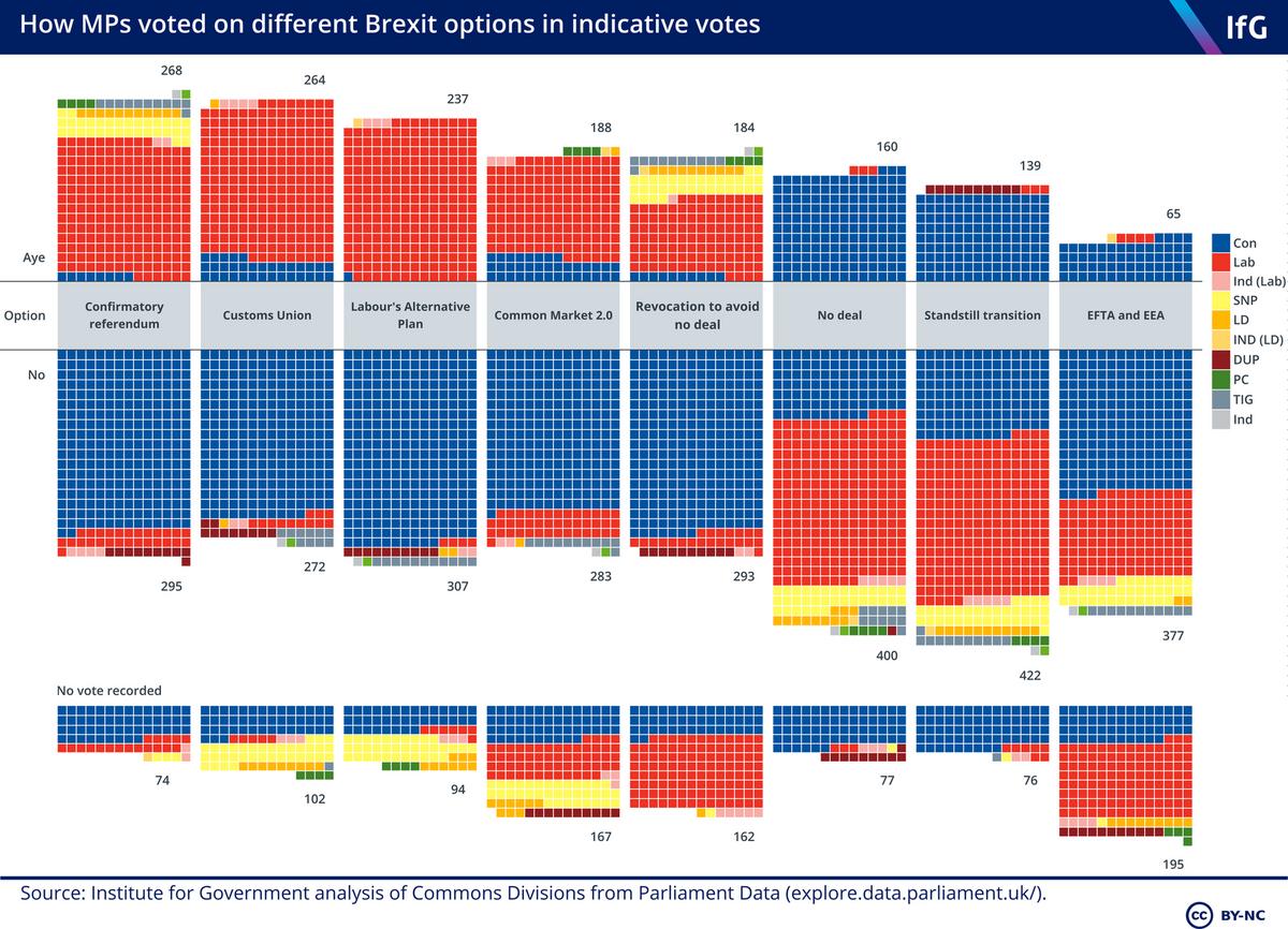 Brexit indicative votes results IoG ()